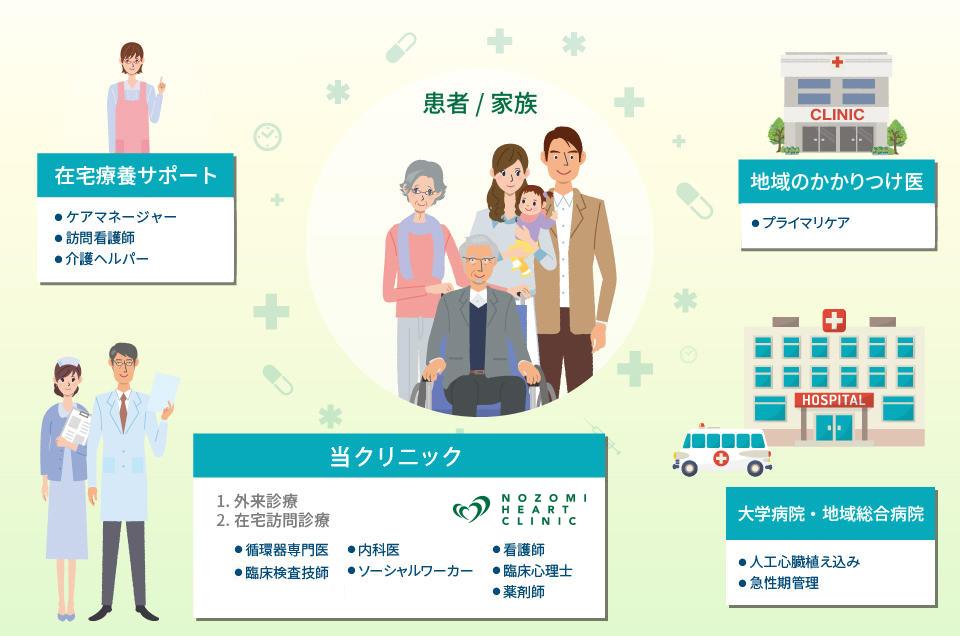 訪問 診療 介護 保険